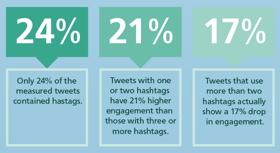 hashtags in Twitter