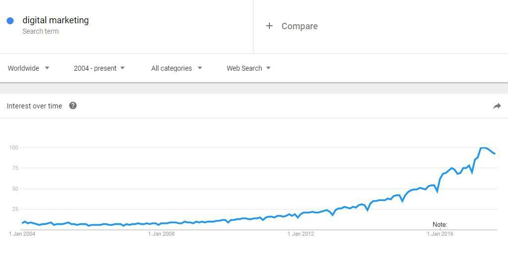 Google trends results